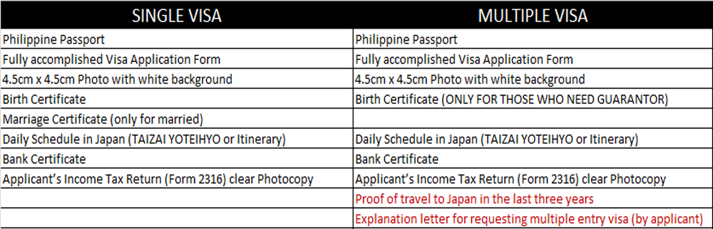 Japan Multiple Visa Entry